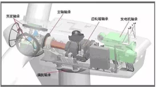【fag轴承专家】风力发电机齿轮箱润滑的四个误区