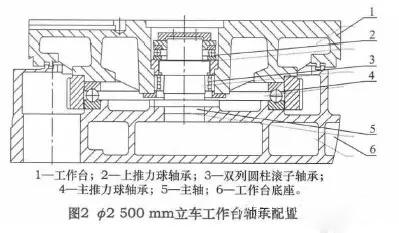 数控立式车床主轴控制装置设计毕业论文设计